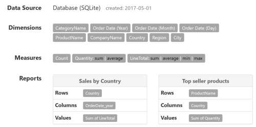 Data Sources: CSV files, SQL databases, MongoDb